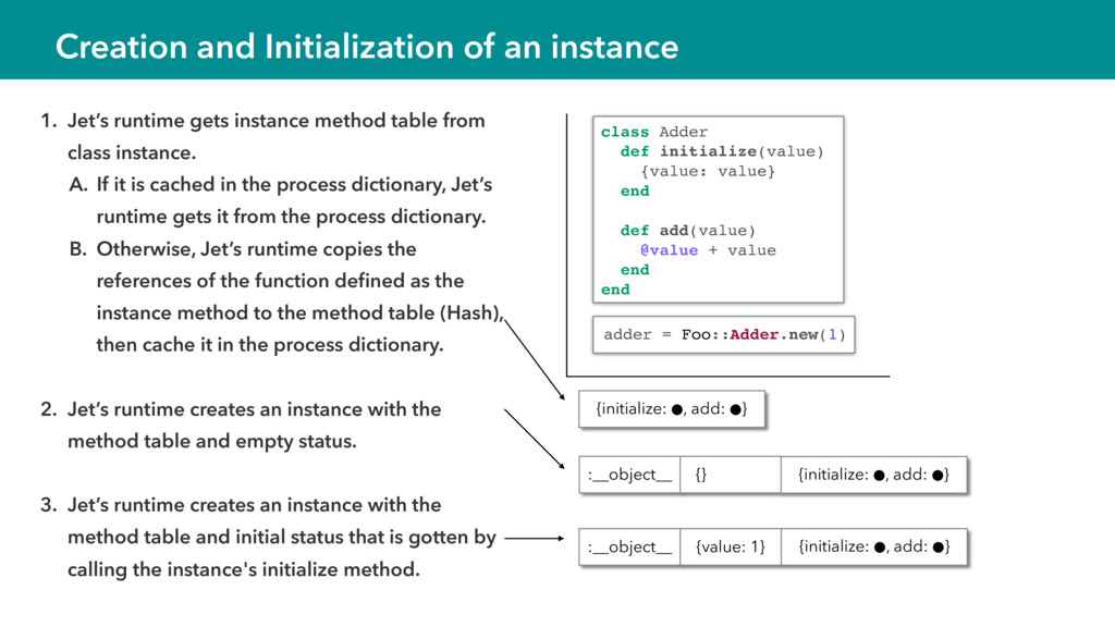 1. Jet's runtime gets instance method table fro...