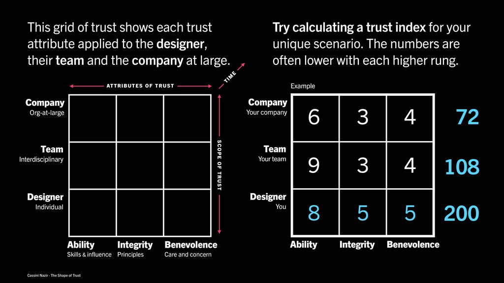 Cassini Nazir · The Shape of Trust Ability Skil...