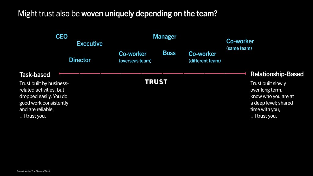 Cassini Nazir · The Shape of Trust Trust built ...