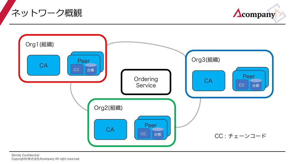 Strictly Confidential Copyright©株式会社Acompany All...