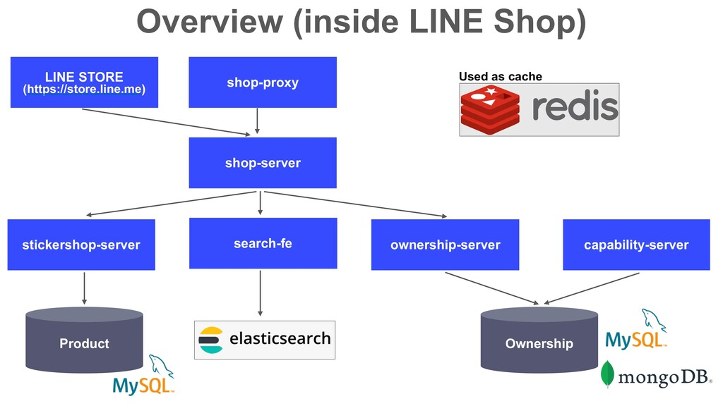 Overview (inside LINE Shop) LINE STORE