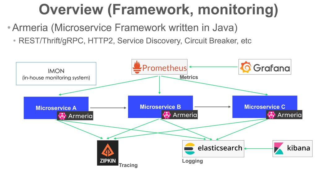 Overview (Framework, monitoring) Microservice A...