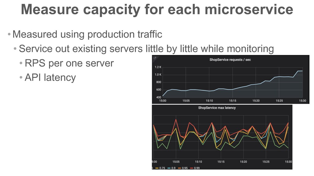 Measure capacity for each microservice •Measure...