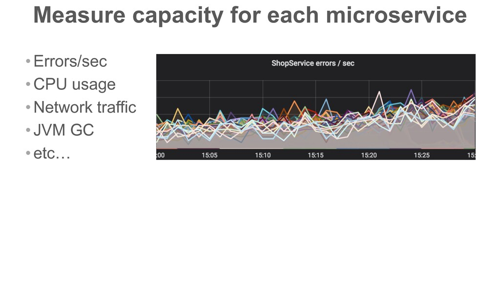 Measure capacity for each microservice •Errors/...