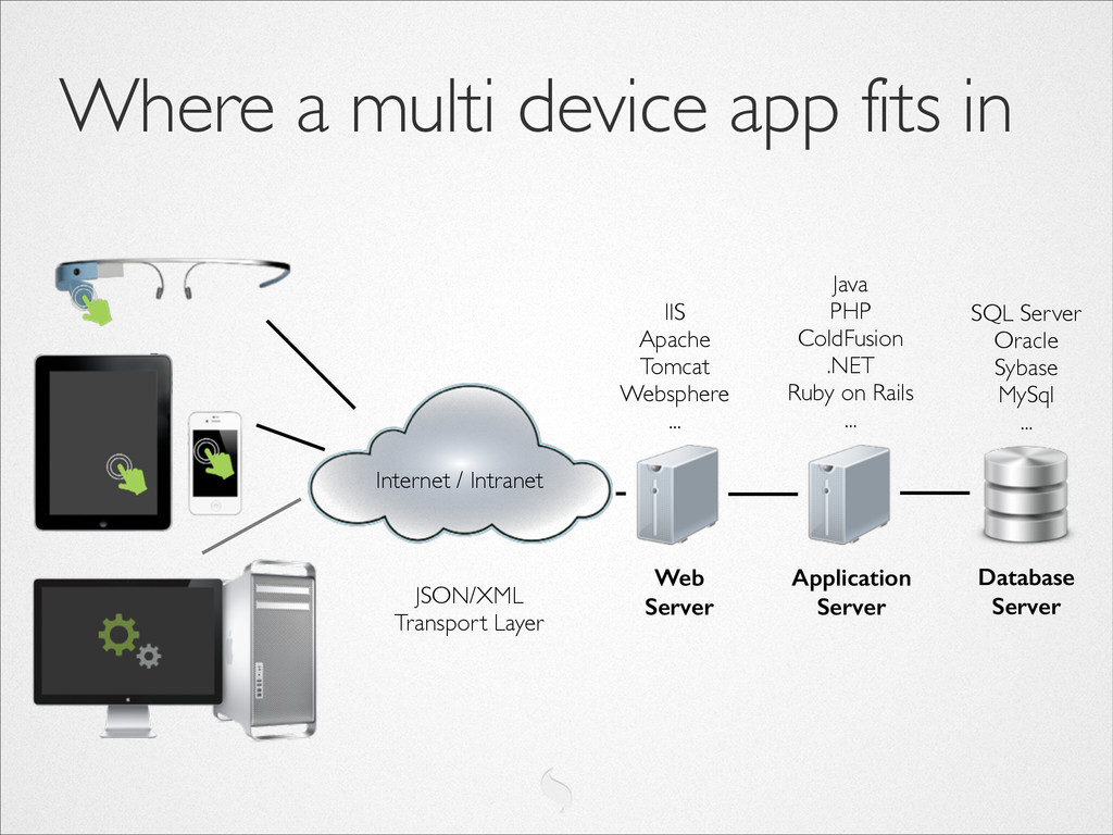 Where a multi device app fits in Database Serv...
