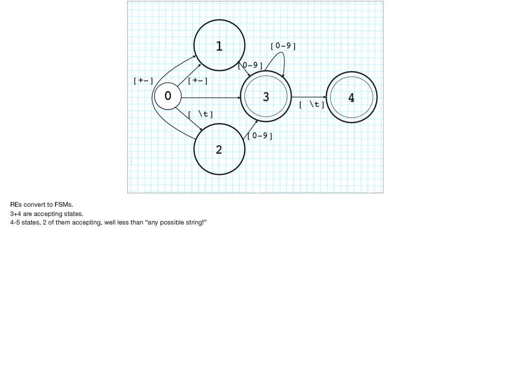 0 1 2 3 4 [ \t] [+-] [0-9] [0-9] [0-9] [ \t] [+...
