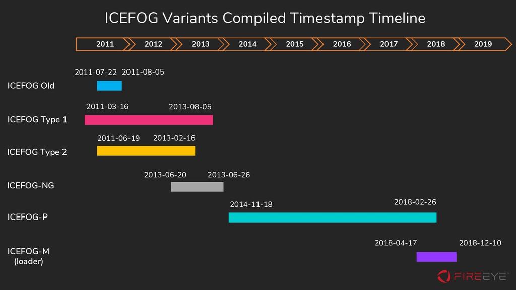 ICEFOG Variants Compiled Timestamp Timeline 201...