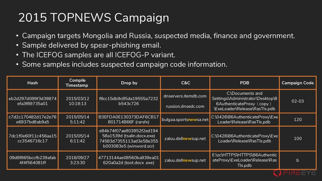 • Campaign targets Mongolia and Russia, suspect...