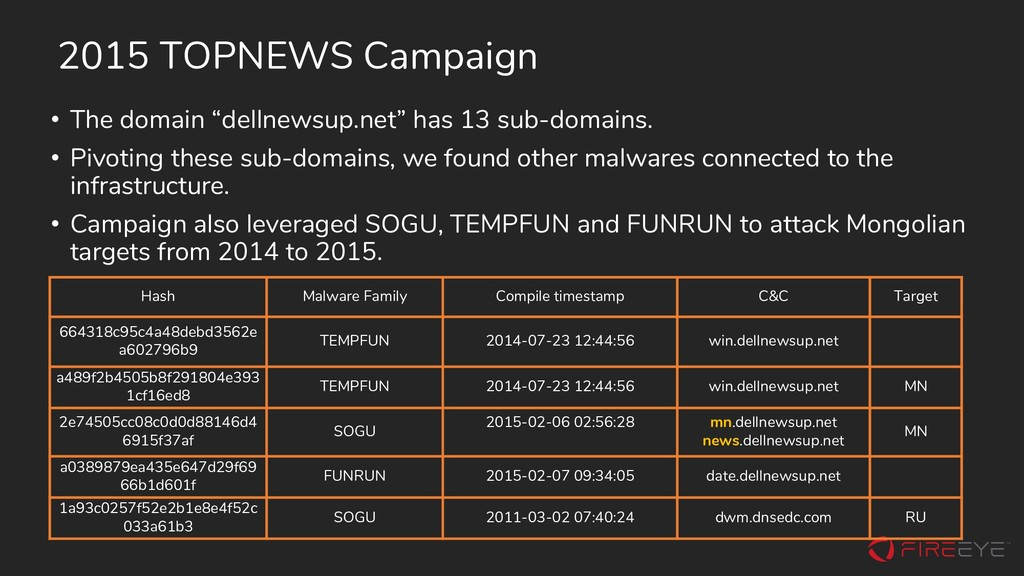 2015 TOPNEWS Campaign Hash Malware Family Compi...