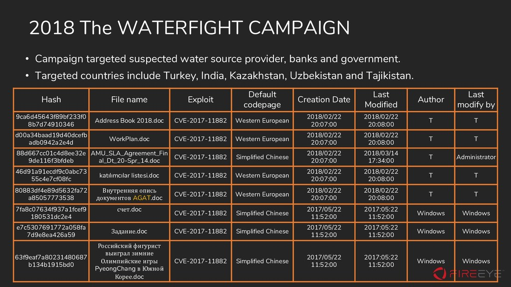 2018 The WATERFIGHT CAMPAIGN Hash File name Exp...