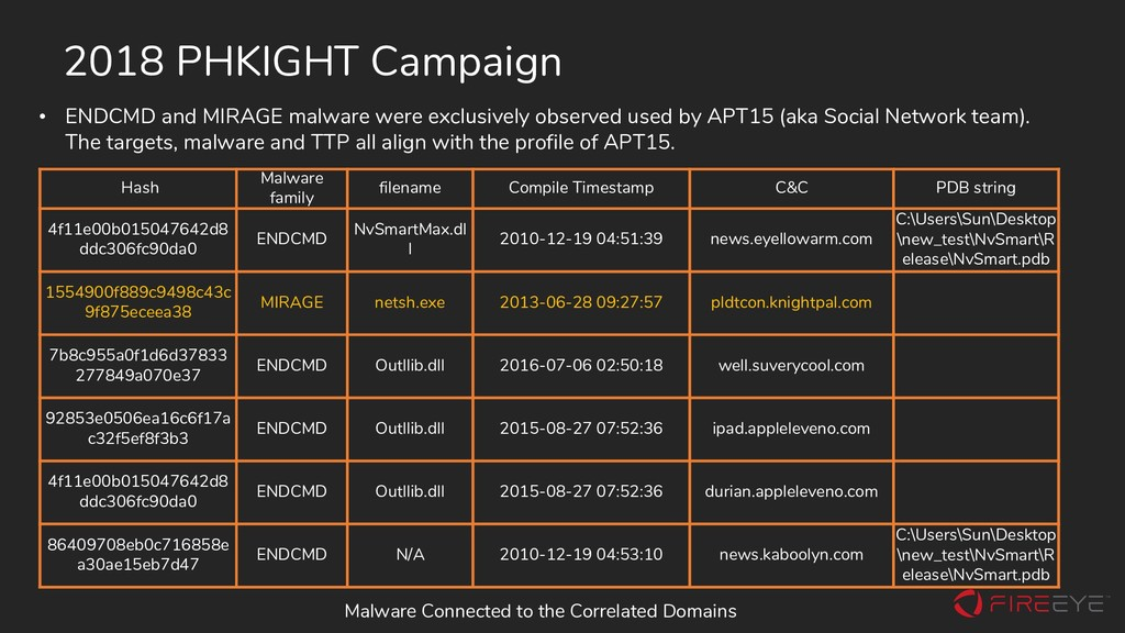 2018 PHKIGHT Campaign Hash Malware family filen...