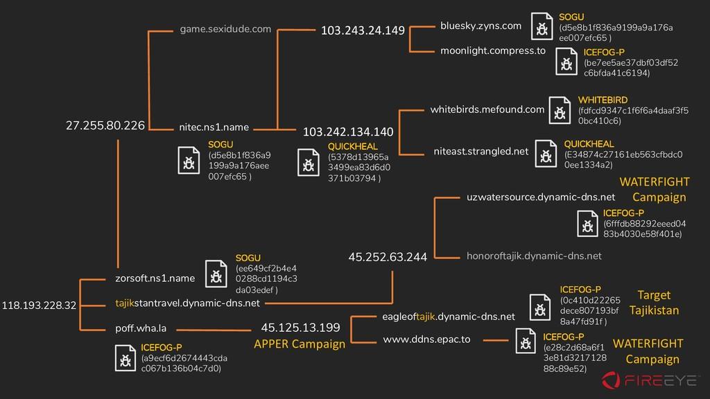 eagleoftajik.dynamic-dns.net ICEFOG-P (0c410d22...