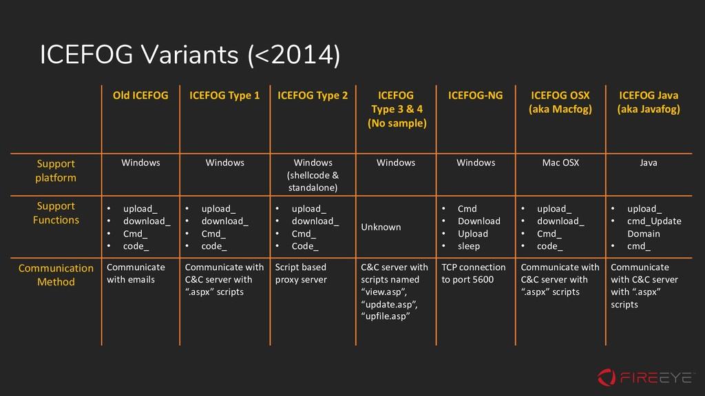 ICEFOG Variants (<2014) Old ICEFOG ICEFOG Type ...