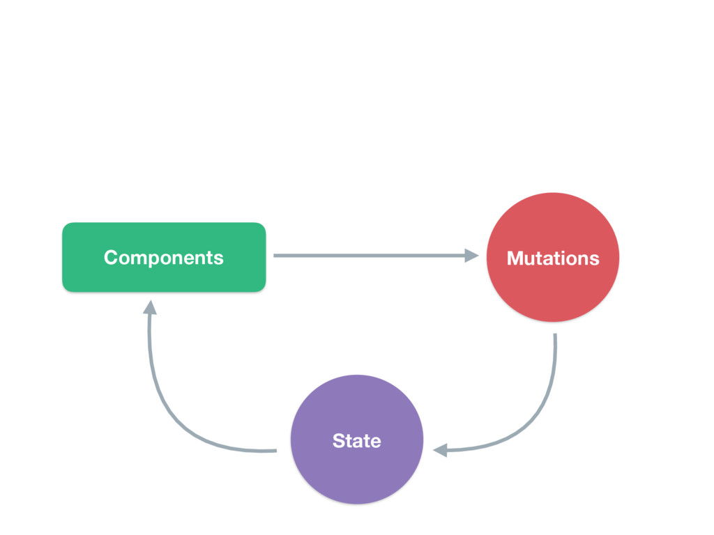 Components Mutations State