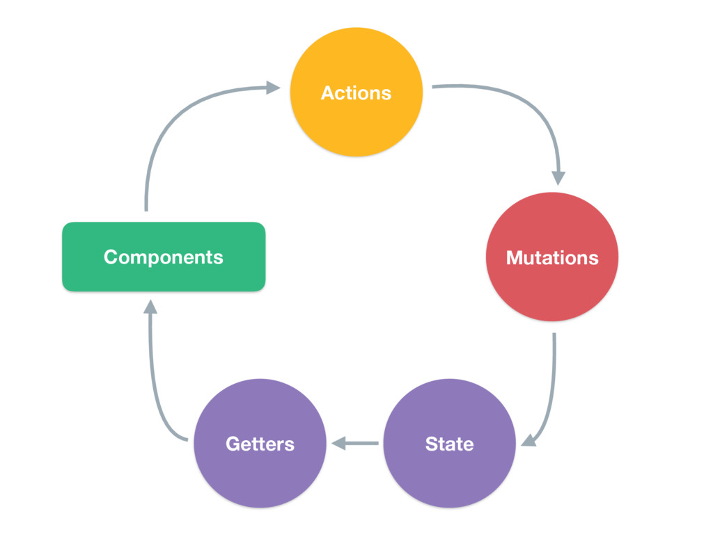 Components Mutations State Actions Getters