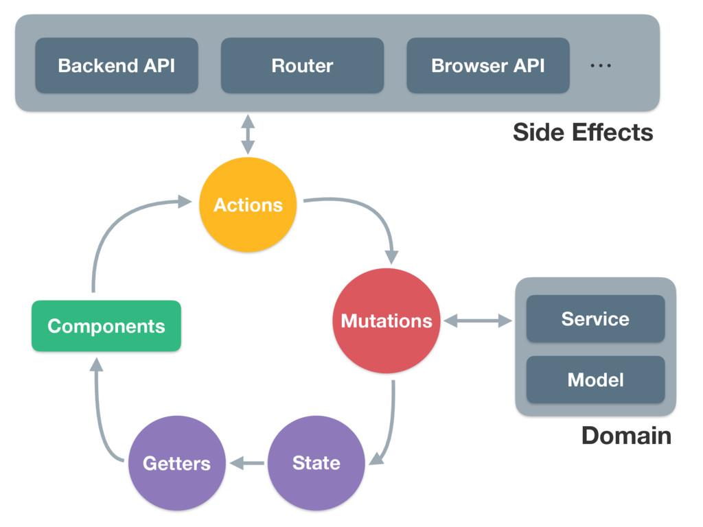 Backend API Router Browser API ʜ Model Side Effe...