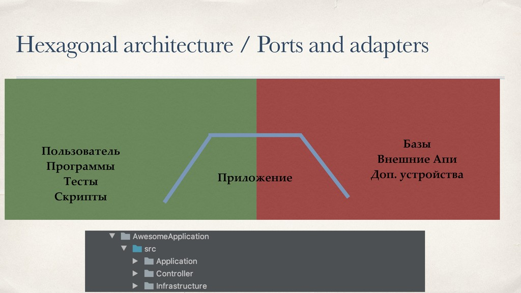 Hexagonal architecture / Ports and adapters Пол...