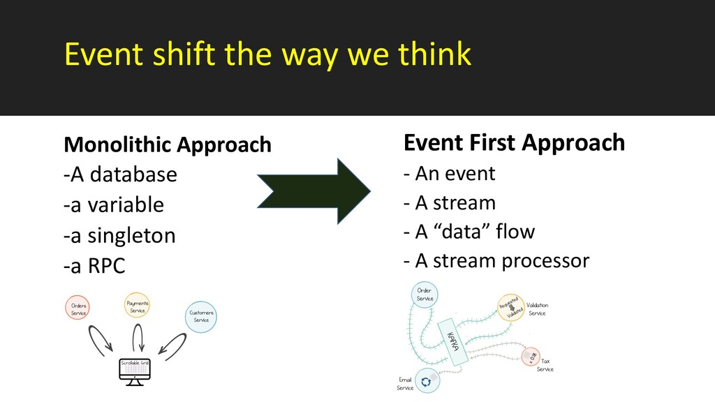 Event shift the way we think Monolithic Approac...