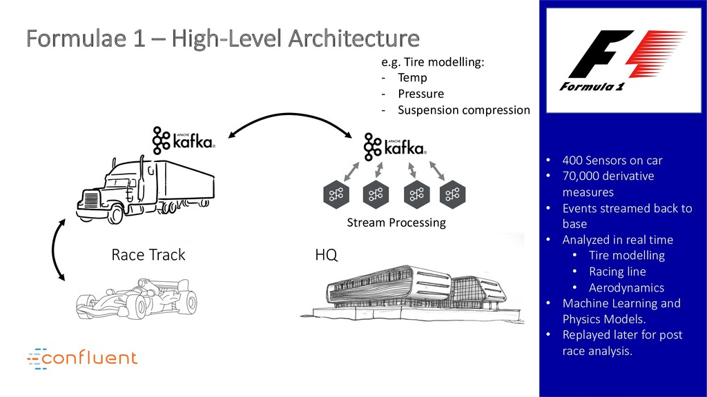 Formulae 1 – High-Level Architecture • 400 Sens...