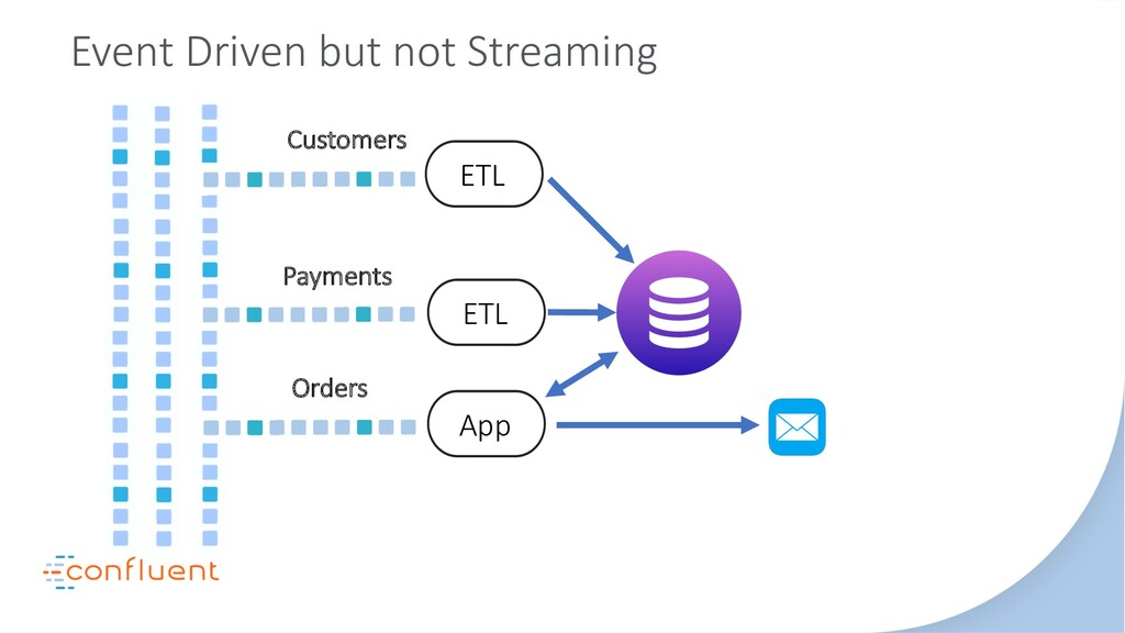 Event Driven but not Streaming Orders Customers...