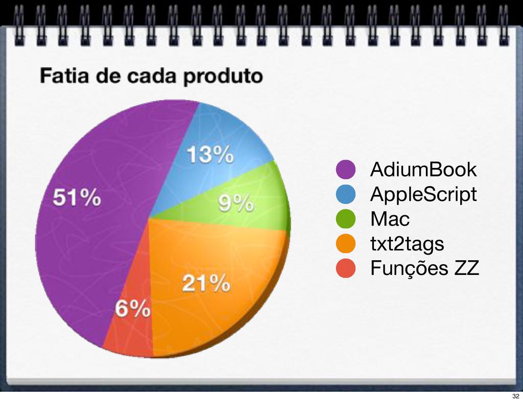 AdiumBook AppleScript Mac txt2tags Funções ZZ 32