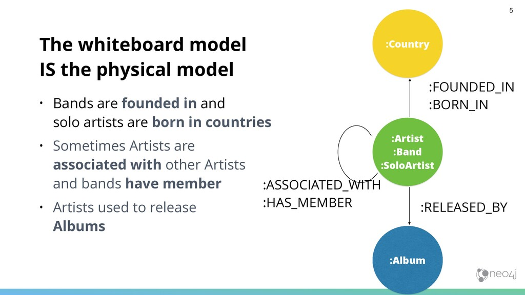 The whiteboard model IS the physical model • Ba...