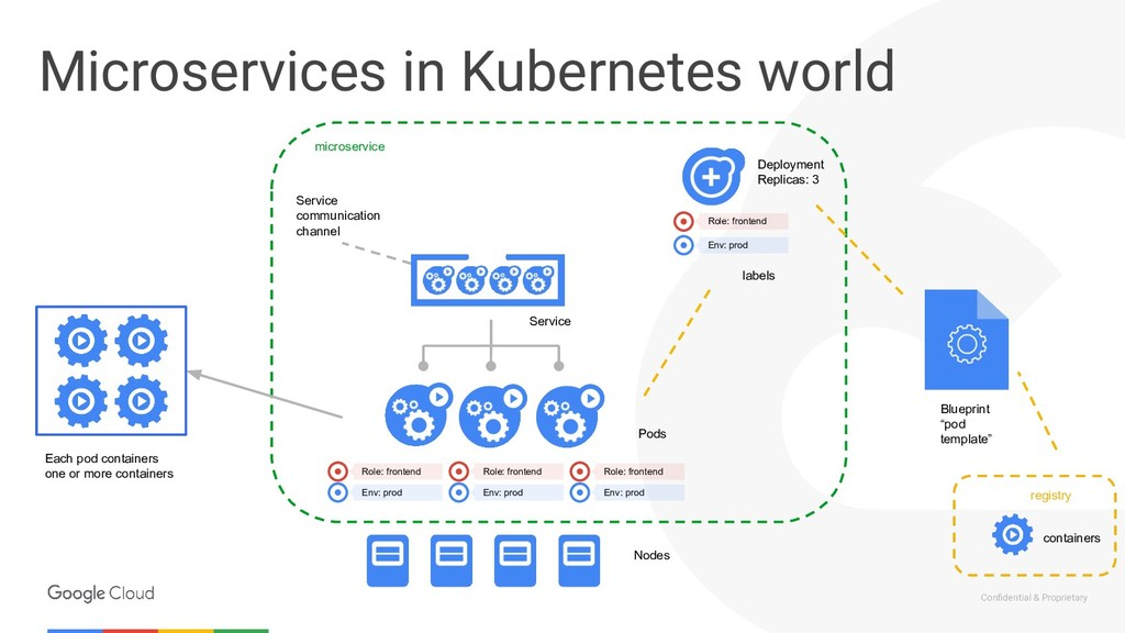 Confidential & Proprietary Microservices in Kube...