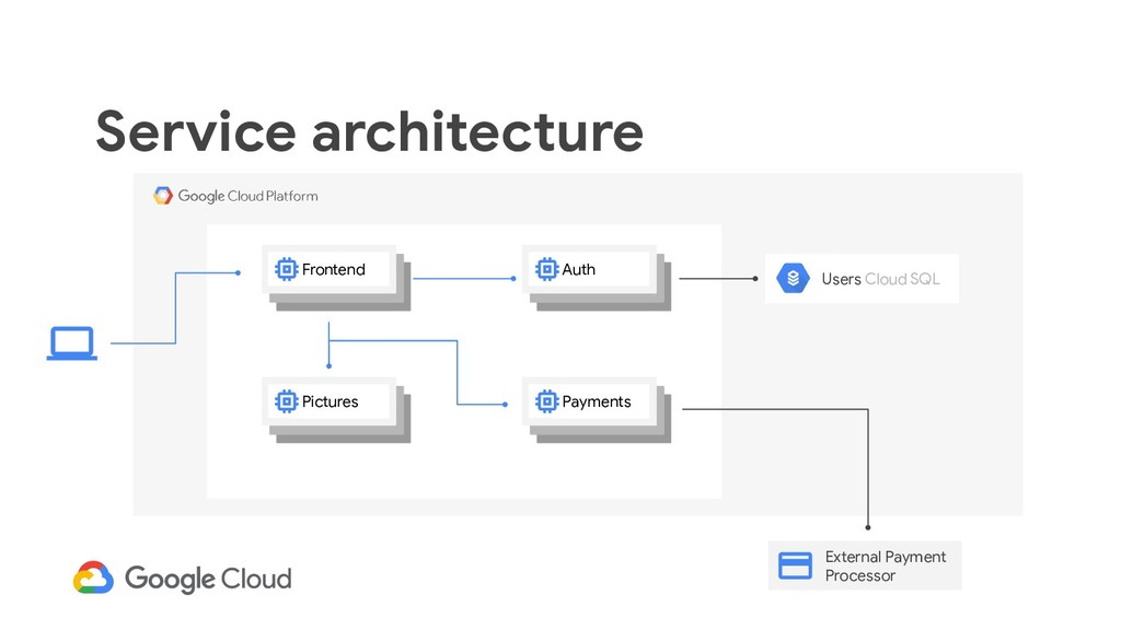 Service architecture Auth Frontend Pictures Pay...