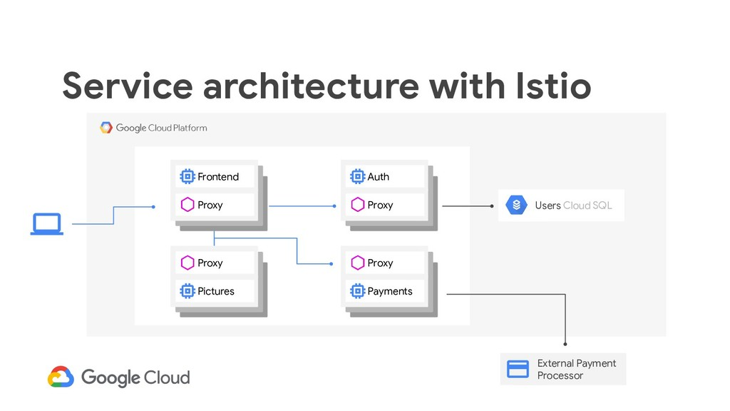 Service architecture with Istio Proxy Auth Prox...