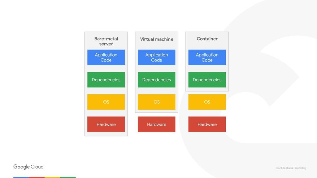 Confidential & Proprietary Virtual machine OS De...