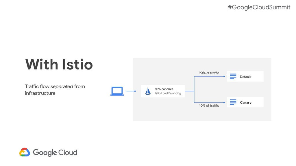 #GoogleCloudSummit With Istio Traffic flow sepa...