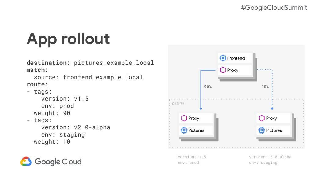 #GoogleCloudSummit pictures App rollout destina...