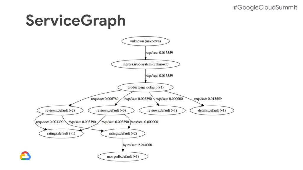 #GoogleCloudSummit ServiceGraph