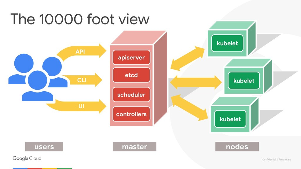 Confidential & Proprietary The 10000 foot view k...