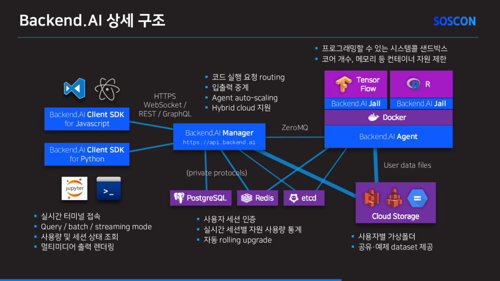 Backend.AI 상세 구조 >_ Backend.AI Client SDK for P...