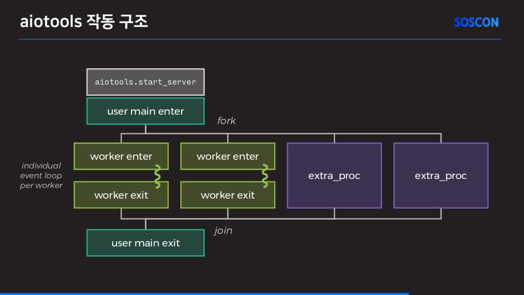 aiotools 작동 구조 extra_proc individual event loop...