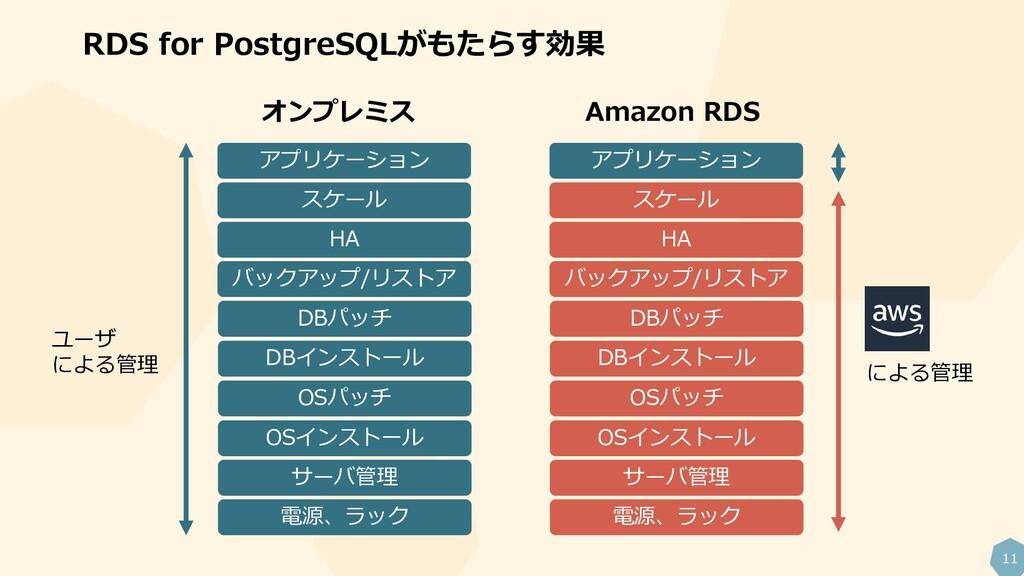 11 RDS for PostgreSQLがもたらす効果 電源、ラック サーバ管理 OSインス...