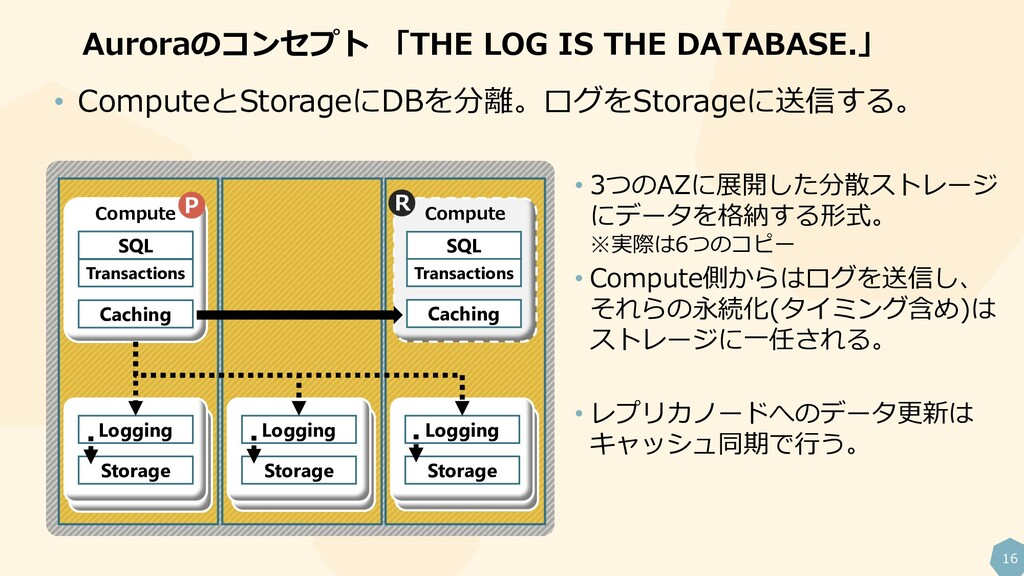 16 Auroraのコンセプト 「THE LOG IS THE DATABASE.」 Comp...