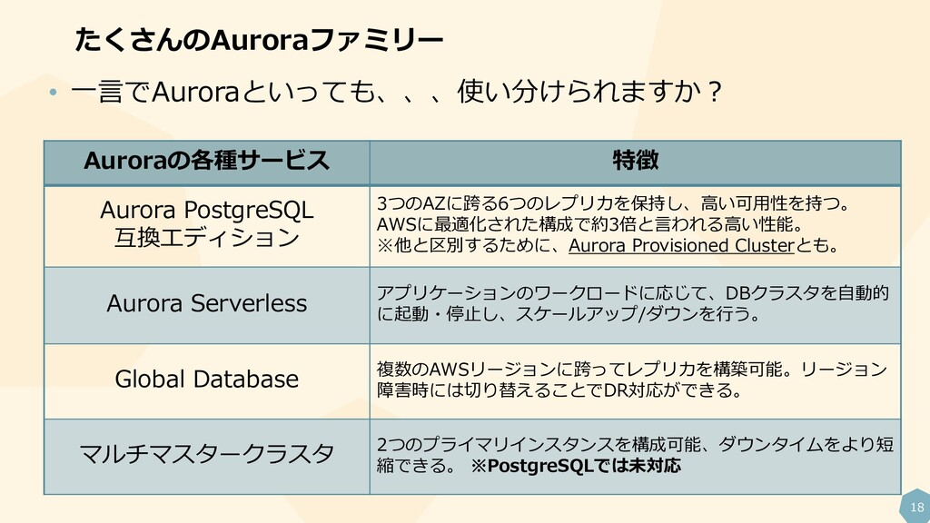 18 たくさんのAuroraファミリー Auroraの各種サービス 特徴 Aurora Pos...