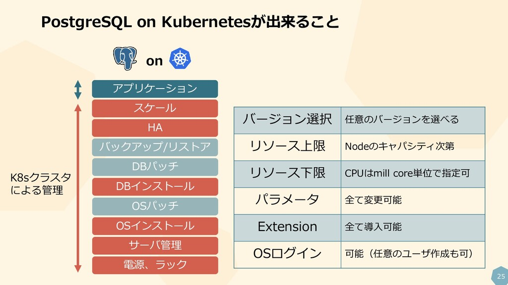 25 PostgreSQL on Kubernetesが出来ること 電源、ラック サーバ管理 ...