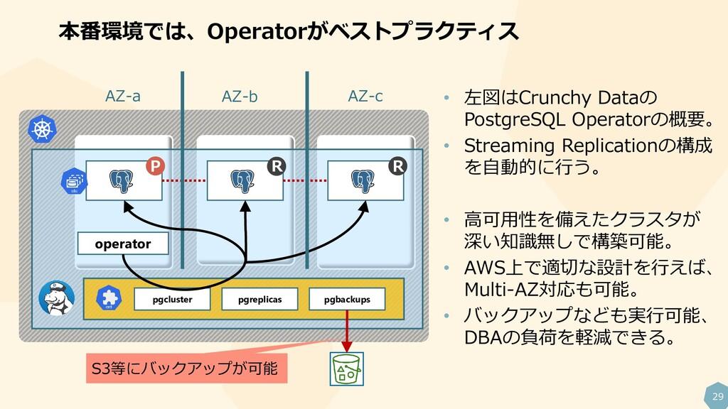 29 本番環境では、Operatorがベストプラクティス operator pgcluster...