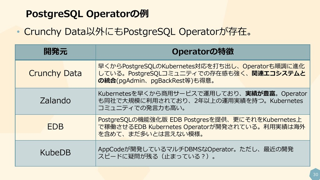 30 PostgreSQL Operatorの例 • Crunchy Data以外にもPost...