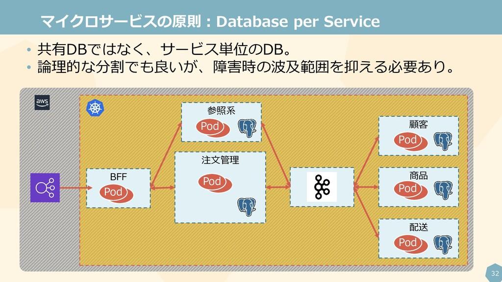 32 マイクロサービスの原則:Database per Service • 共有DBではなく、...