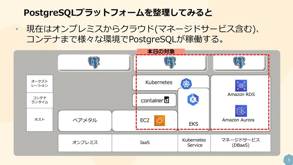 5 PostgreSQLプラットフォームを整理してみると • 現在はオンプレミスからクラウド(...