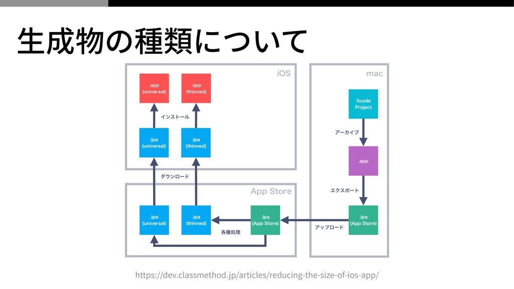 ⽣成物の種類について https://dev.classmethod.jp/articles/...