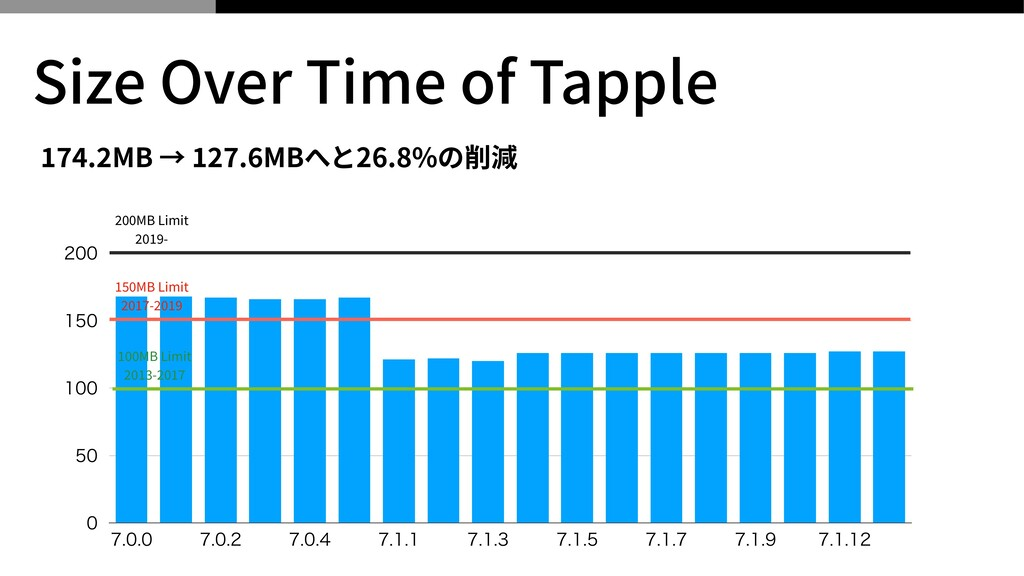 174 . 2 MB → 127 . 6 MBへと26.8%の削減 Size Over Tim...