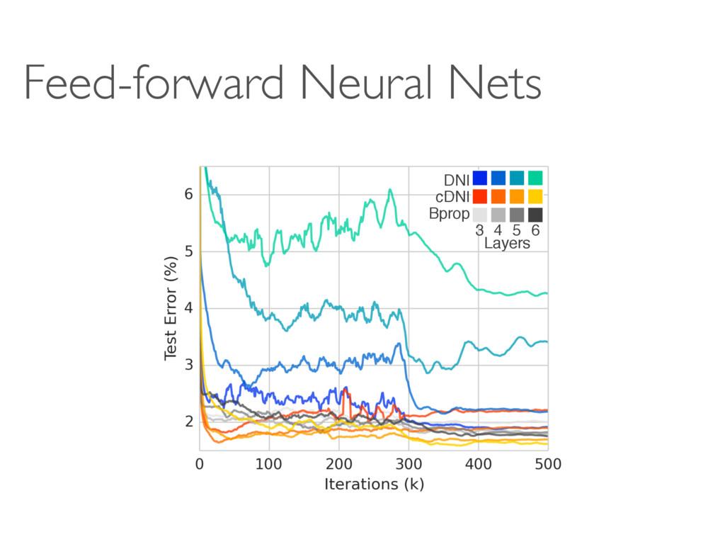 Feed-forward Neural Nets DNI cDNI Bprop 3 4 5 6...