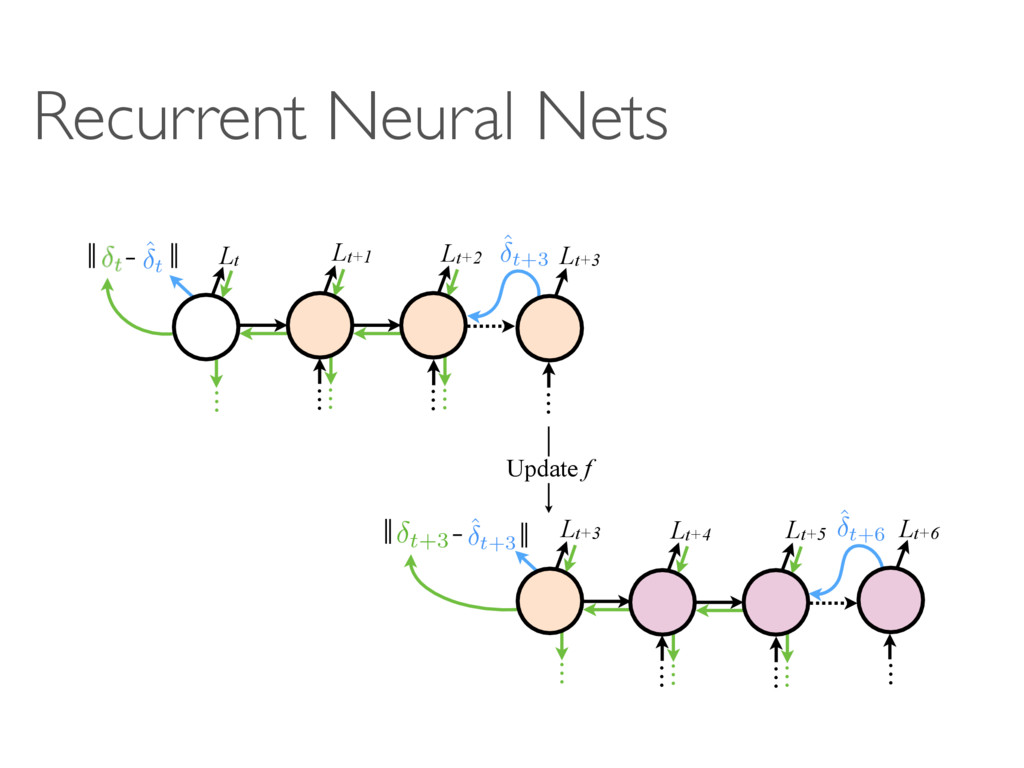 Recurrent Neural Nets … … … … … … Lt Lt+1 Lt+2 ...