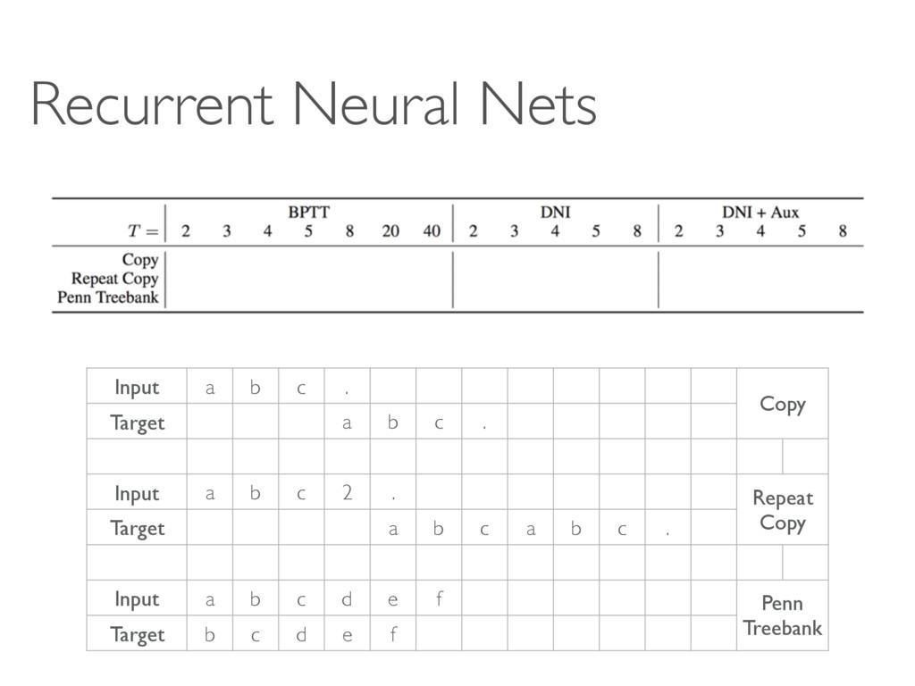 Recurrent Neural Nets Input a b c . Copy Target...