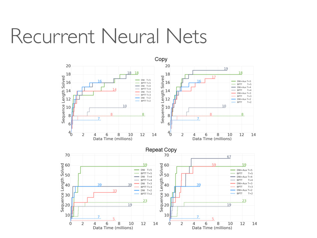 Recurrent Neural Nets Repeat Copy Copy THIS IS ...